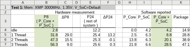 Ryzen 5000 at low loads: Actual vs. reportes power draw