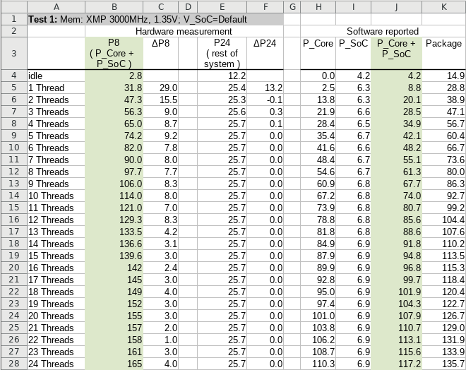 Ryzen 5000: Actual vs. software reportes power consumption